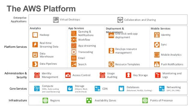 beschikbaarheid cloud applicaties
