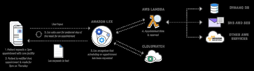 diagrams_lex_messaging-platform