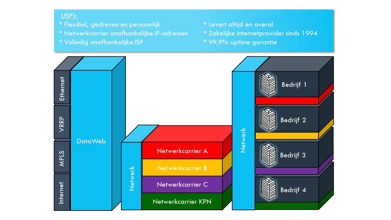 wholesale overzicht dataweb