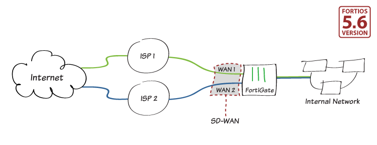 redundant-internet-sdwan-56